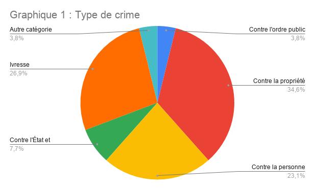 Graphique 1 _ Type de crime