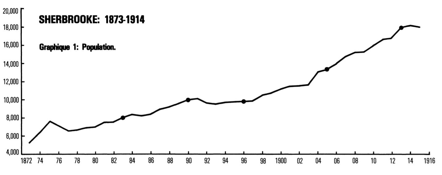 <b>2.</b> Croissance démographique de Sherbrooke.